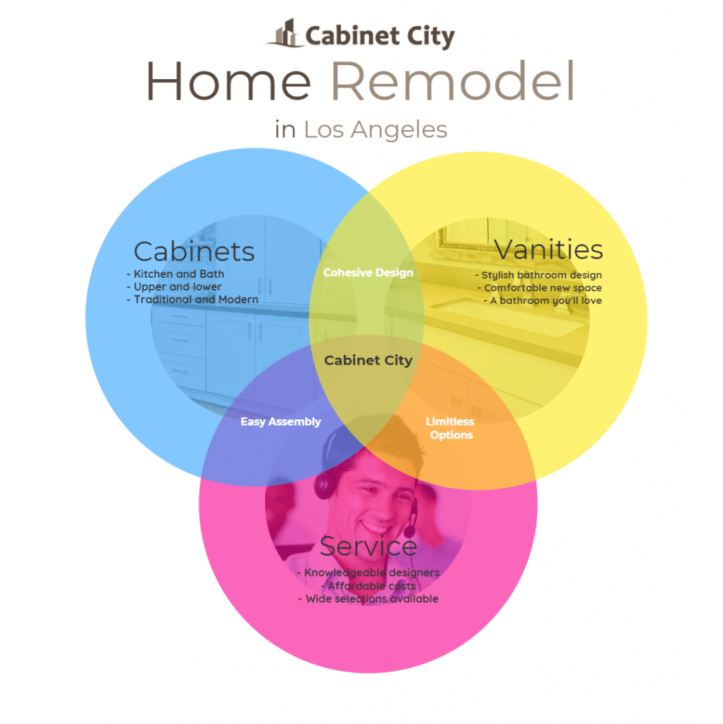home-remodel-infographic--wholesale-kitchen-cabinets-los-angeles